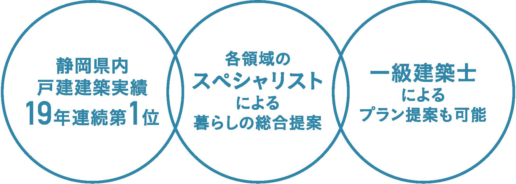 静岡県内戸建建築実績 19年連続第1位 各領域のスペシャリストによる暮らしの総合提案 一級建築士によるプラン提案も可能